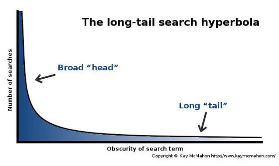 Hyperbola graph showing obscurity of search term on the X axis, number of searches on the Y axis