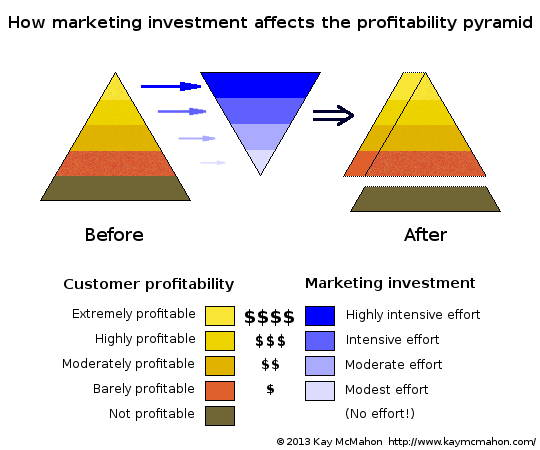 Diagram showing the effect of marketing investment on customer profitability
