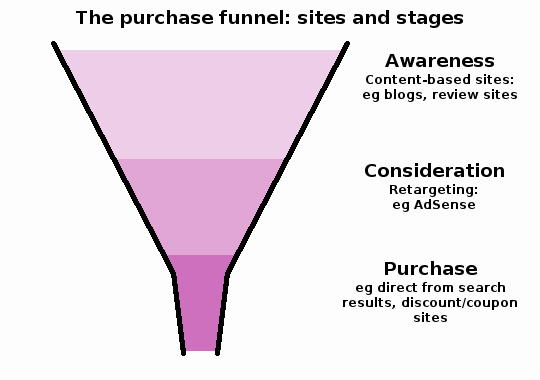 The three stages of the purchase funnel: awareness, consideration and purchase