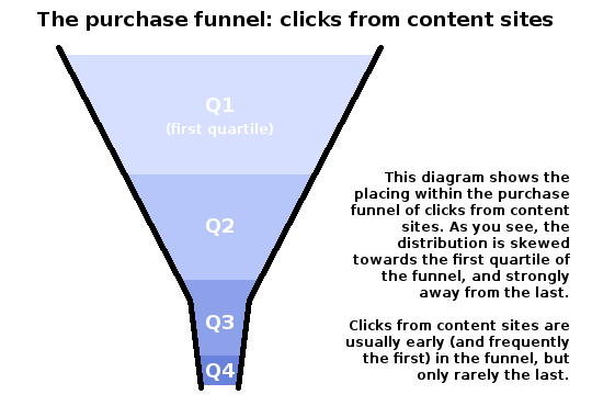 The purchase funnel, showing how clicks from content sites occur early in the process
